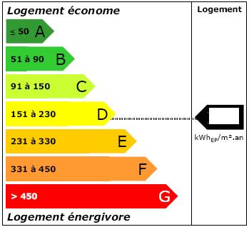Étiquette diagnotic de performance énergétique